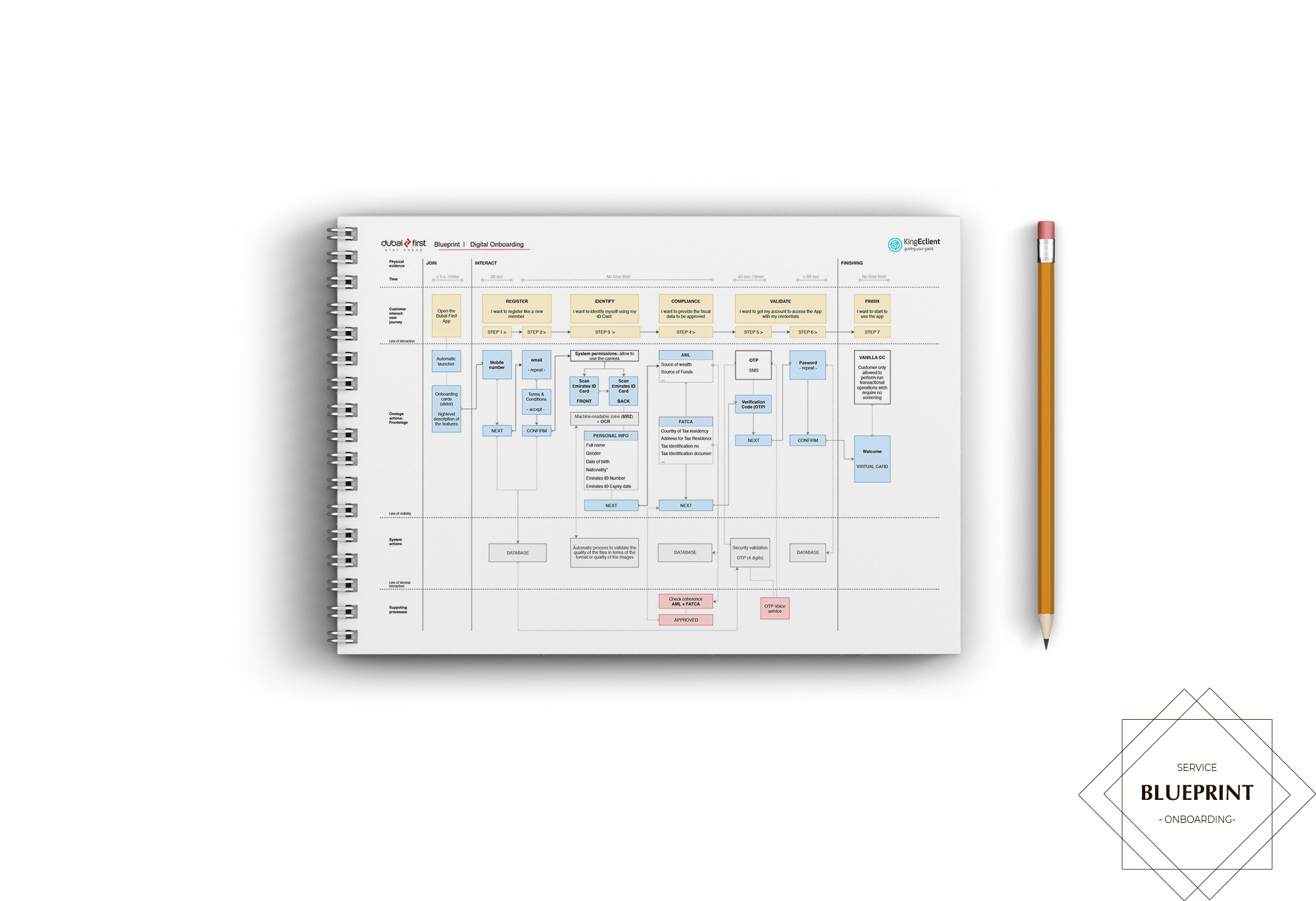 FAB-dubai-first-service-blueprint